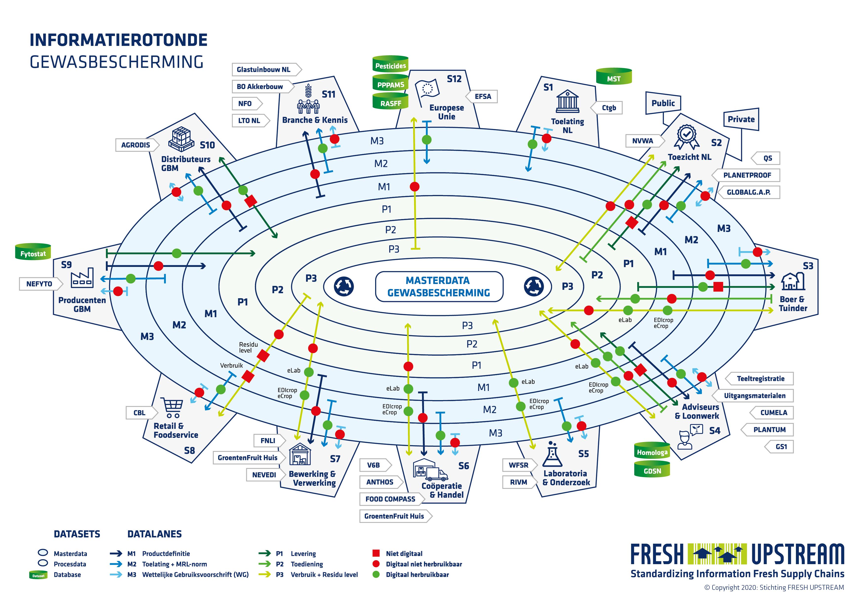 Fresh Upstream informatierotonde gewasberschermingsmiddelen