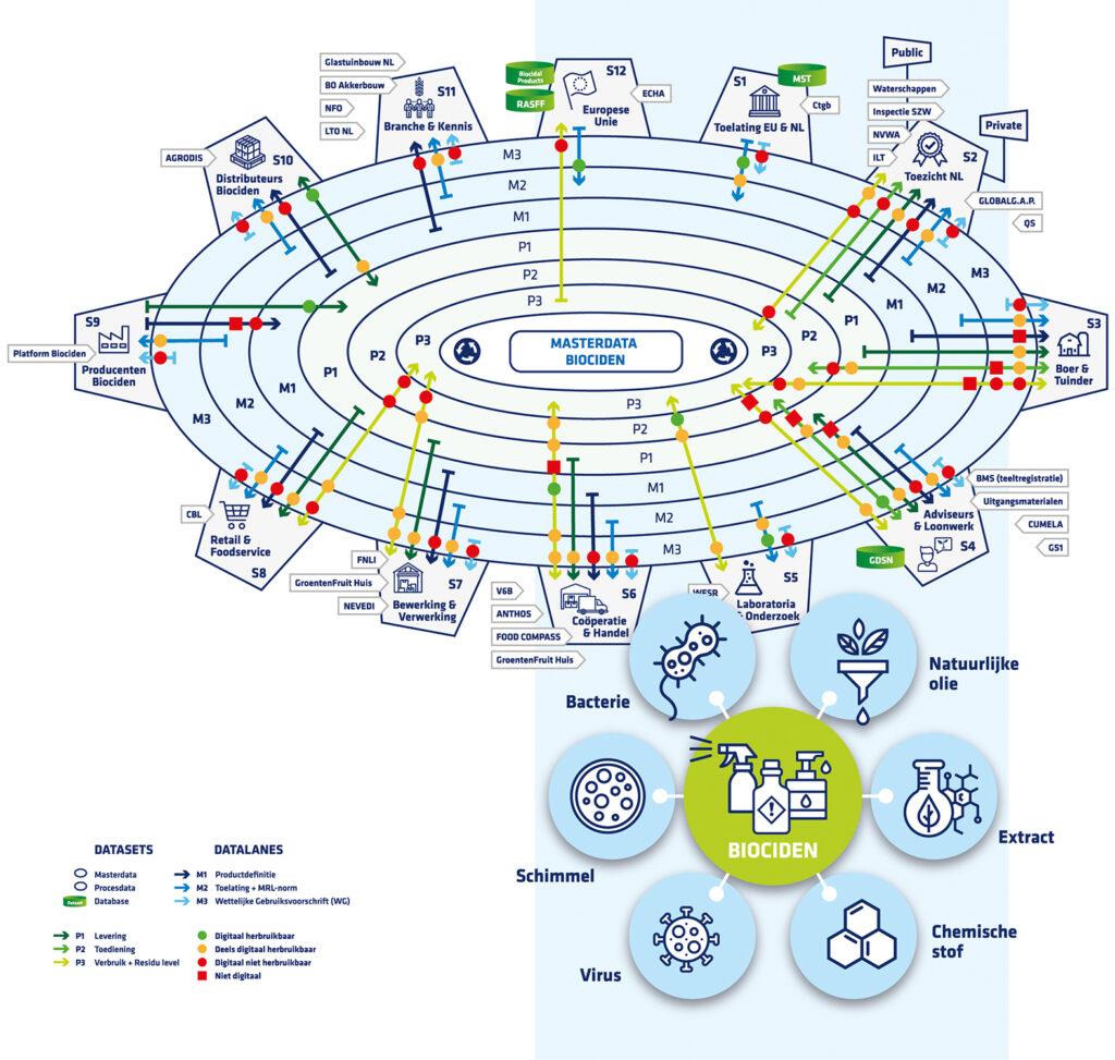Data biociden standaardisatie agro