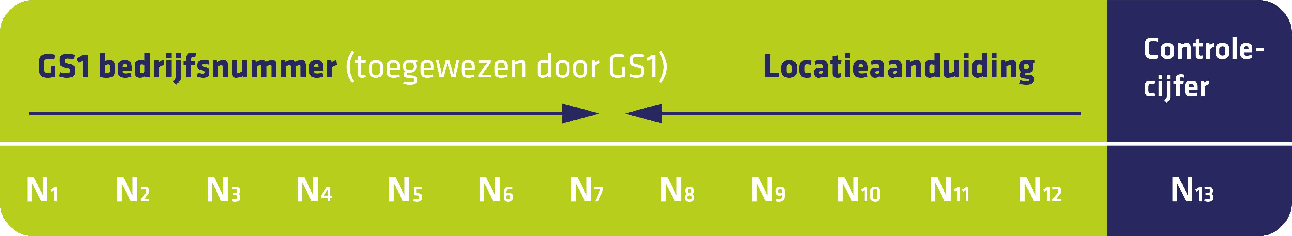 GS1-Bedrijfsnummer